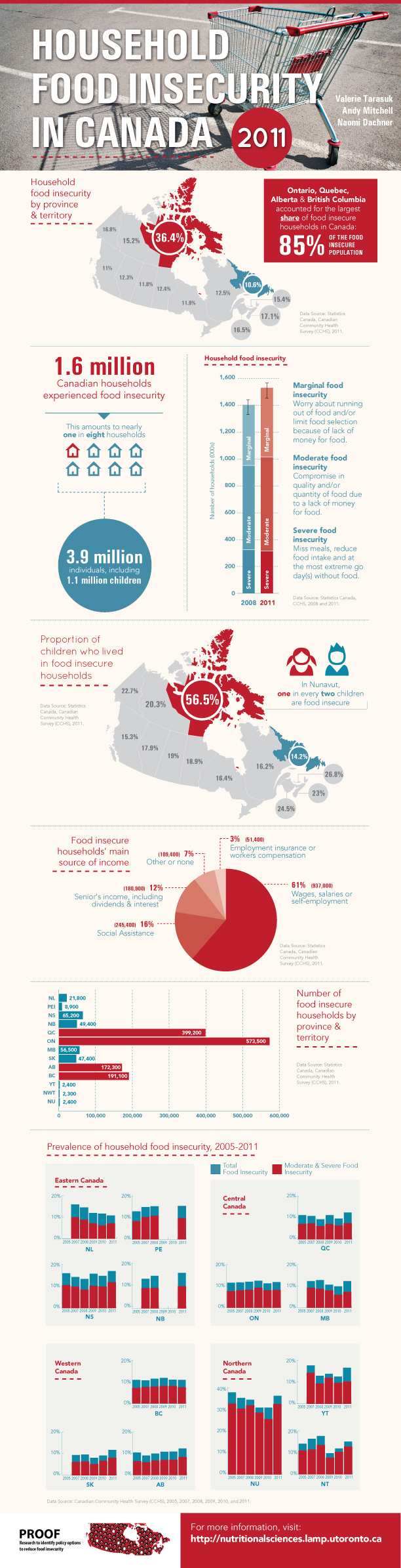 Food Insecurity 2011 Infographic