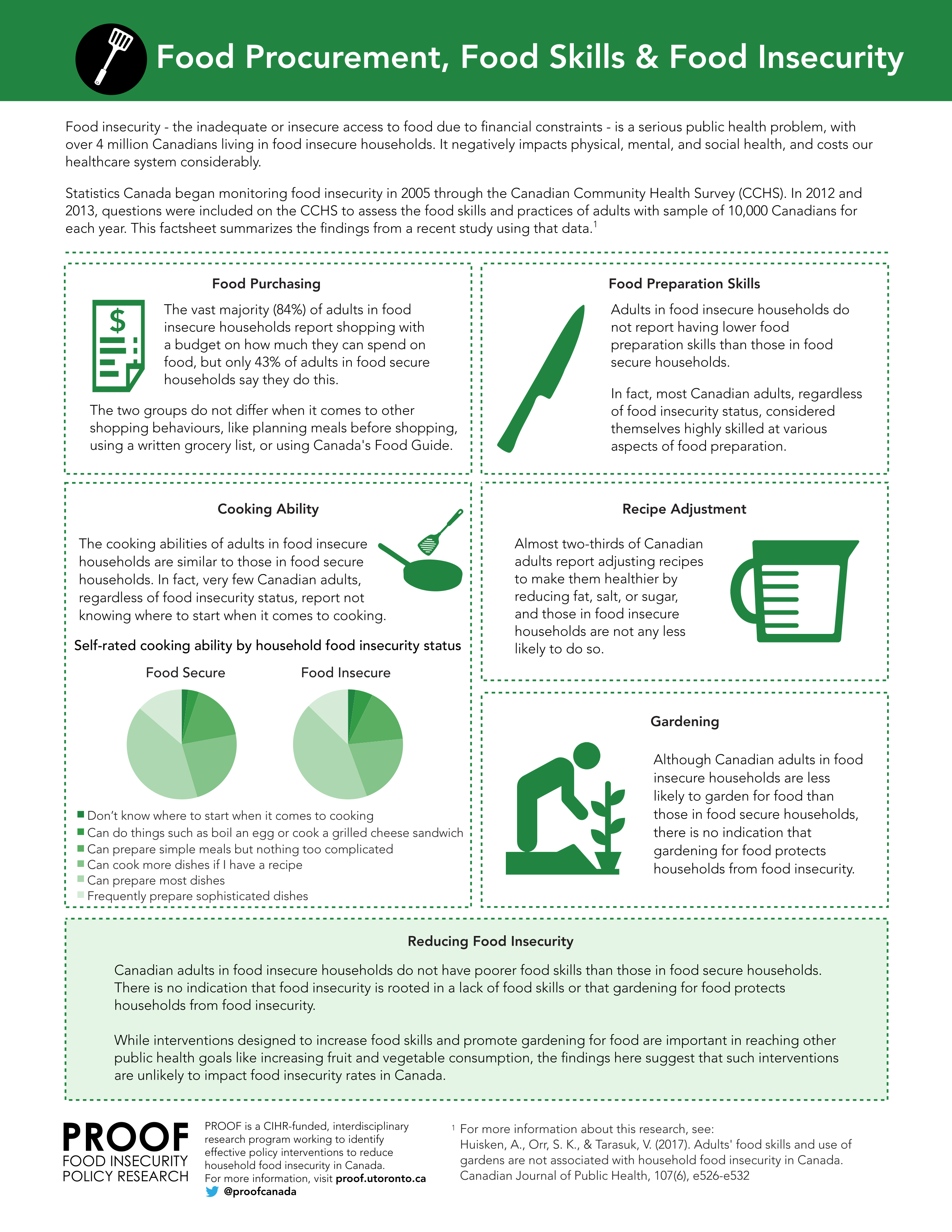 New fact sheet: Food Procurement, Food Skills & Food Insecurity