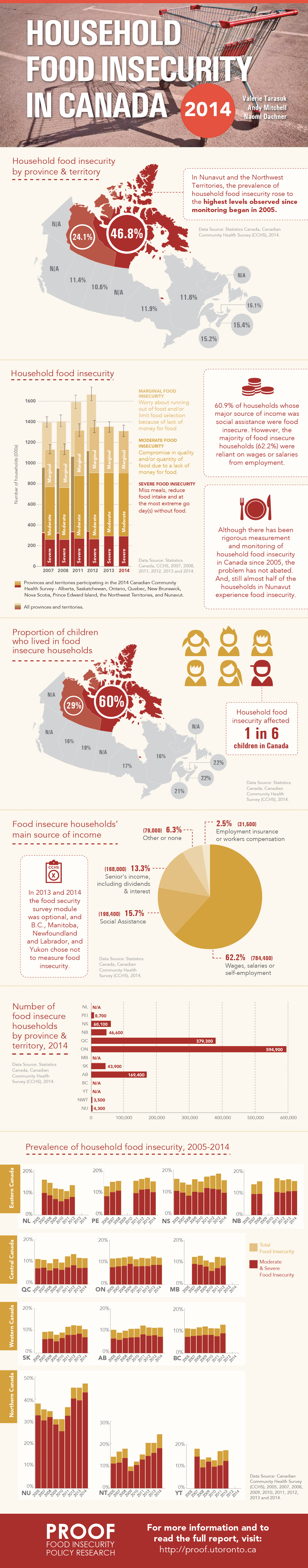 Food Insecurity 2014 Infographic