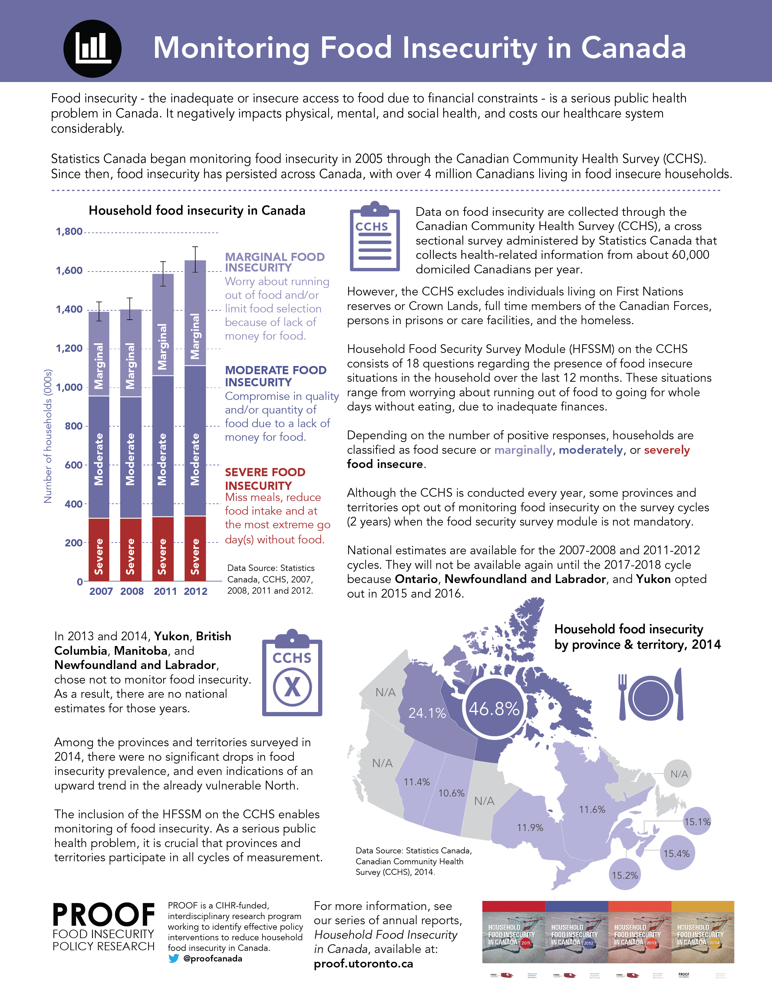 Fact Sheet: Monitoring Food Insecurity in Canada