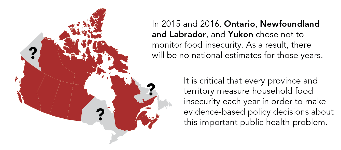 In 2015 and 2016, Ontario, Newfoundland and Labrador, and Yukon chose not to monitor food insecurity. As a result, there will be no national estimates for those years. It is critical that every province and territory measure household food security in order to make evidence-based policy decisions about this important public health problem