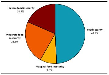 Prevalence of Household Food Insecurity Among Households Living in Government-Subsidized Housing.