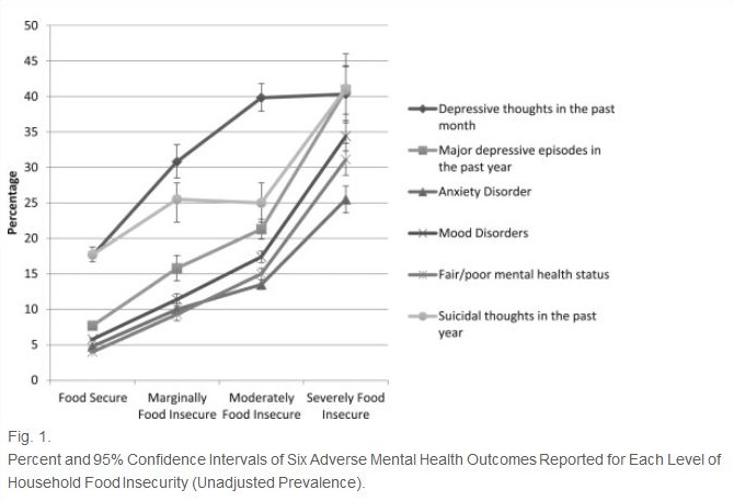 Percent and 95% Confidence Intervals of Six Adverse Mental Health Outcomes Reported for Each Level of Household Food Insecurity (Unadjusted Prevalence).