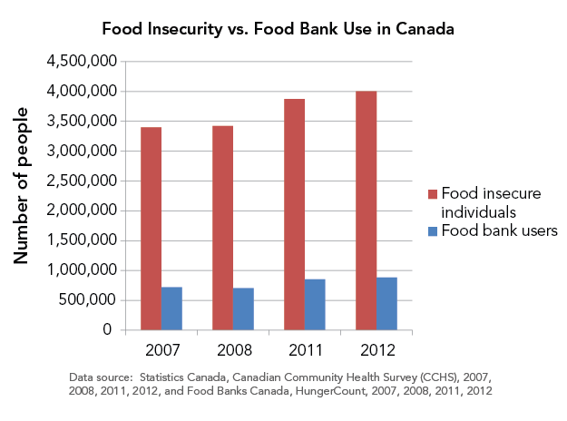 Bar graph of food bank use in March vs food insecurity prevalence for years 2007, 2008, 2011 & 2012, demonstrating the much greater number of food insecure households than food bank users