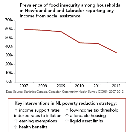 Graph of food insecurity among households receiving any income from social assistance in Newfoundland and Labrador between 2007-2012