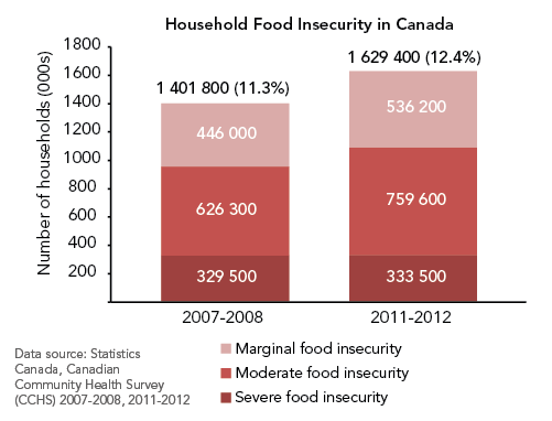 Graph of food insecurity in Canada. Prevalence of food insecurity in Canada has increased significantly from 11.3% in 2007-2008 to 12.4% in 2011-2012.