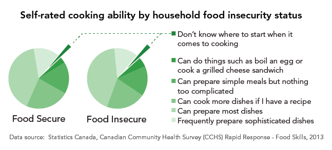 Graph of self-rated cooking ability by household food insecurity status