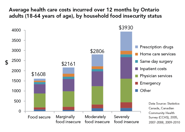 Graph of healthcare costs associated with food insecurity