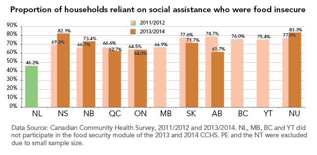 Graph of food insecurity among households reliant on social assistance as main source of income in 2011/2012 and 2013/2014