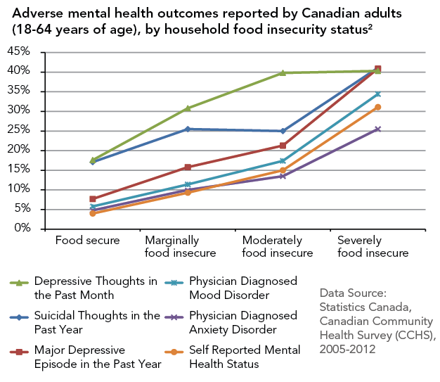 Graph of prevalence of mental health outcomes across levels of food insecurity, demonstrating that risk of experiencing depression, anxiety disorder, mood disorders, or suicidal thoughts increases with the severity of food insecurity