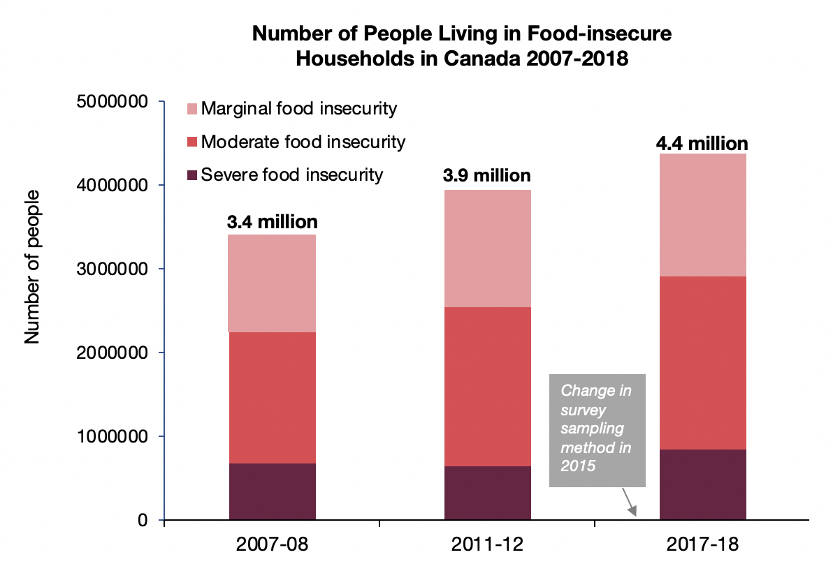 Household Food Insecurity In Canada Proof