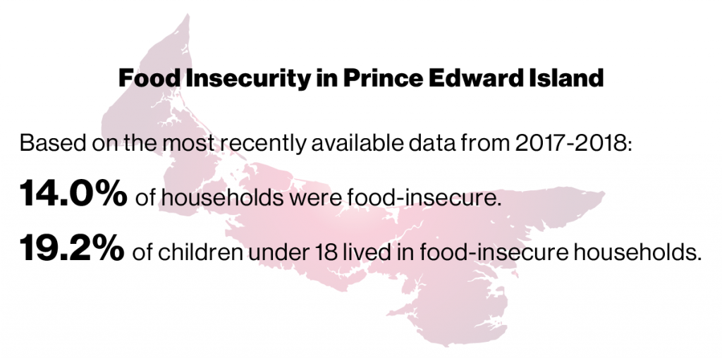 Text: Food insecurity in Prince Edward Island. Based on the most recently available data from 2017-2018: 14.0% of households were food-insecure. 19.2% of children under 18 lived in food-insecure households. Background: Silhouette of PEI map